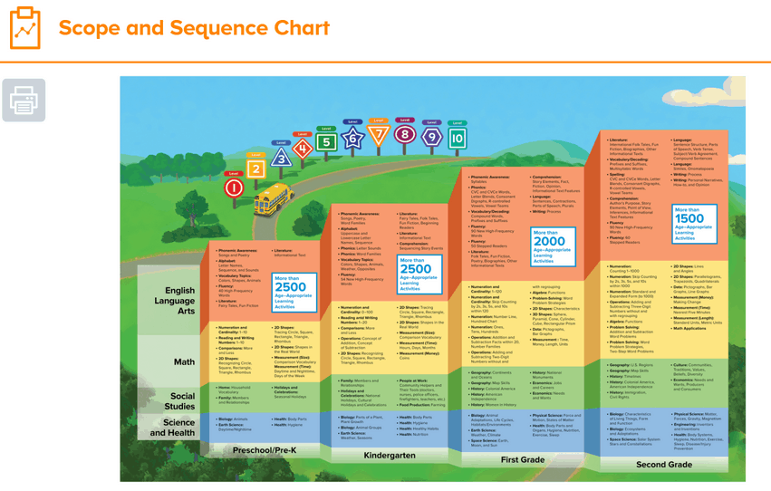 ABC Mouse is linked to the core curriculum for each grade